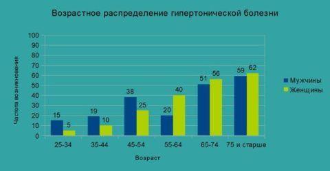 На диаграмме видно, как изменяется частота возникновения гипертонии у мужчин и женщин в зависимости от возраста