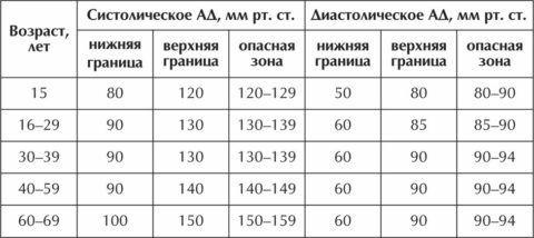 На фото представлена таблица с нормами АД по возрастам пациента.