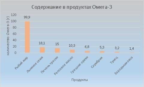 Наибольшее содержание Омега-3 в рыбьем жире