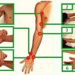 Области определения PS на руке