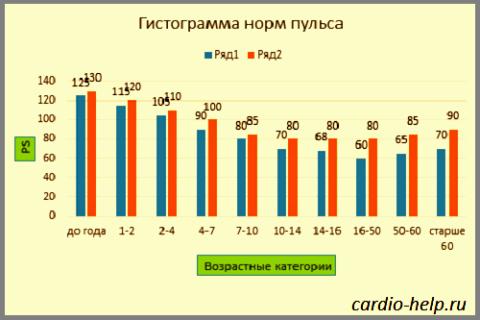 Пульс человека: ряд 1 – норма min, ряд 2 – норма max