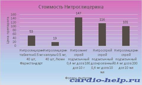 Цена лекарства варьируется от 19 до 147 рублей