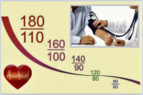 Нормальные показатели артериального давления у мужчин и женщин практически одинаковы