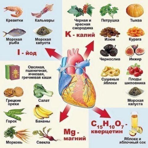 Продукты, содержащие необходимые вещества для восстановления функций сердца