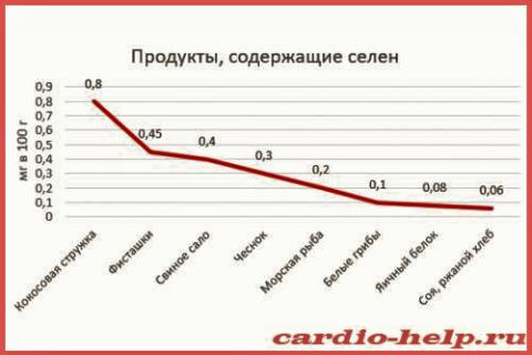 Селен в комбинации с витаминами Е и С – лучший антиоксидант и «тормоз» атеросклероза