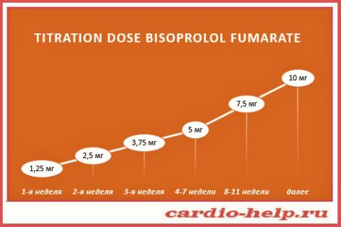 Схема подбора (тетирование) терапевтической дозы лекарства на основе Bisoprolol fumarate