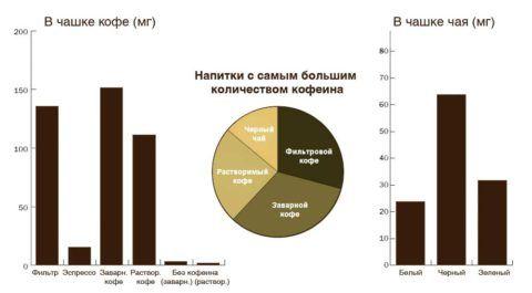 Содержание кофеина в напитках. Кофе увеличивает показатели артериального давления.