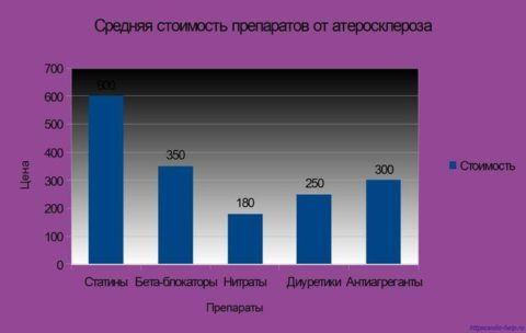 Стоимость лекарств для лечения атеросклероза