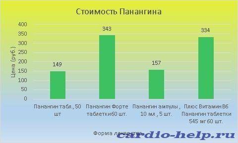 Стоимость Панангина варьирует от 149 до 343 рублей