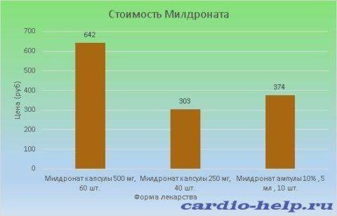 Цена Милдроната варьируется от 303 до 642 рублей