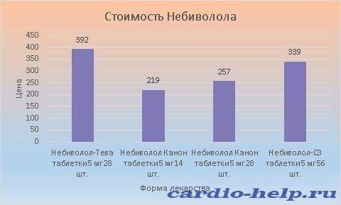 Цена Небиволола колеблется в пределах 219-392 рублей