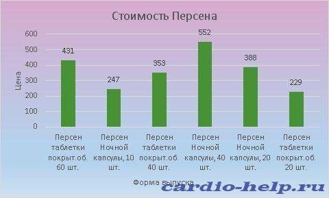 Цена Персена варьируется от 247 до 552 рублей