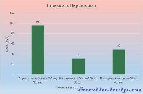 Цена Пирацетама варьируется от 31 до 96 рублей