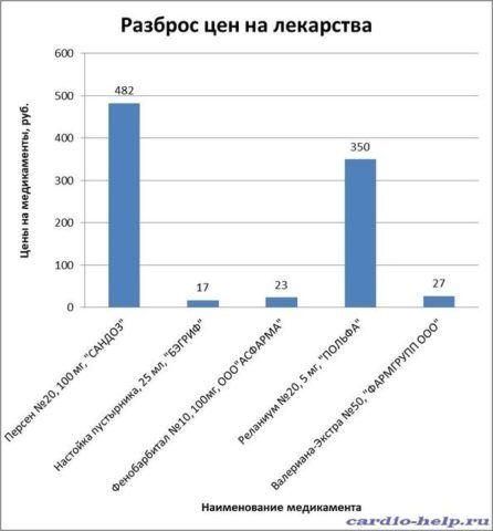 Цены препаратов от разных производителей
