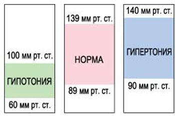 Показатели гипотонии и гипертонии