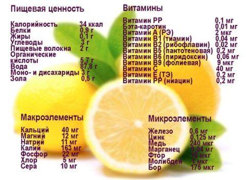 Полезный вещества содержащиеся в лимоне