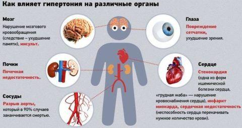 При развитии гипертонии функции систем и органов нарушаются