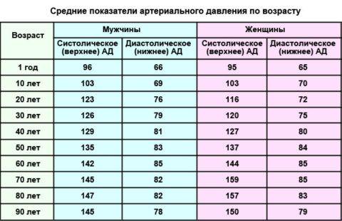 Таблица оптимального давления по возрастам