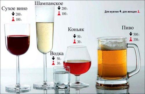 Допустимые суточные дозы алкоголя при которых давление не повыситься (у здоровых людей)