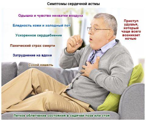 Основные признаки сердечной астмы