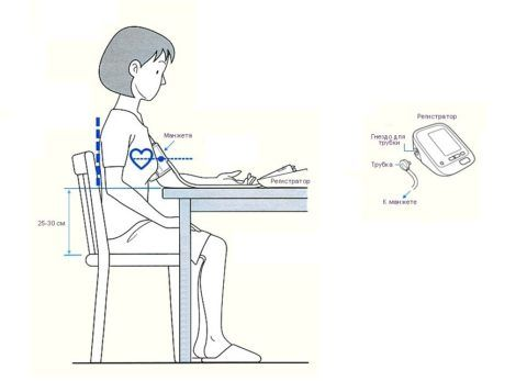 Правильное положение тела при измерении давления