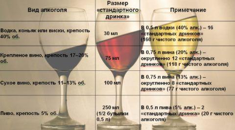 Допустимые (стандартные) суточные дозы алкоголя