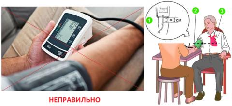 Правильно: зазор «локтевой сгиб – край манжеты» (1), рука на столе (2), манжета на уровне сердца (3)