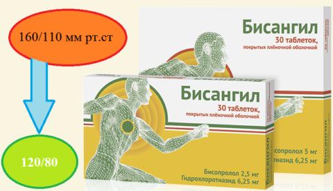 Выпускается 2 варианта дозировки действующих веществ (в мг): 2,5\6,25; 5\6,25