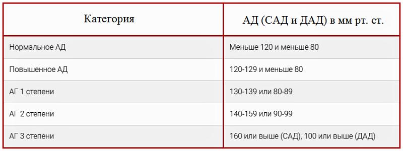 Классификация артериальной гипертензии (АГ) по версии ACC/AHA, май 2017 года