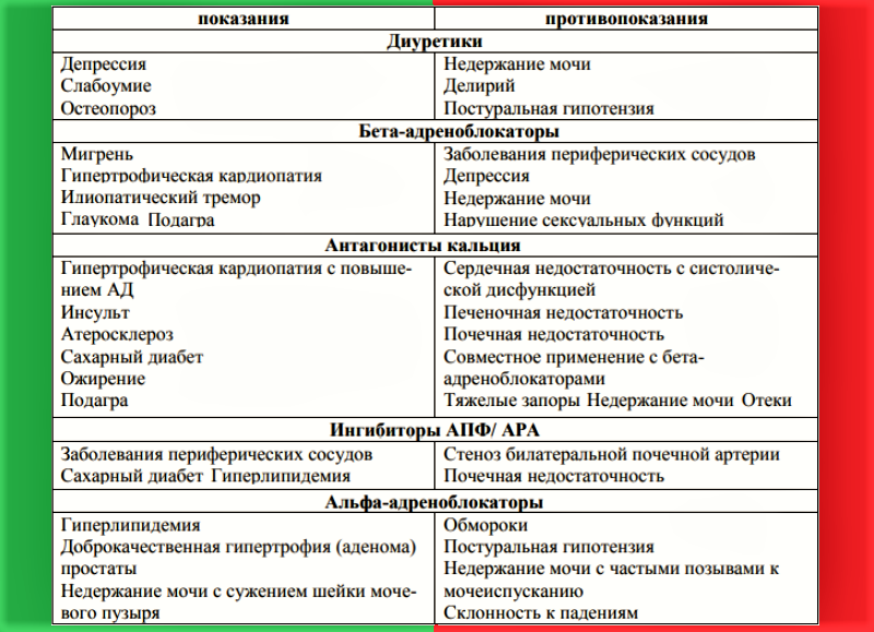 Показания\противопоказания к назначению антигипертензивных лекарств у пожилых