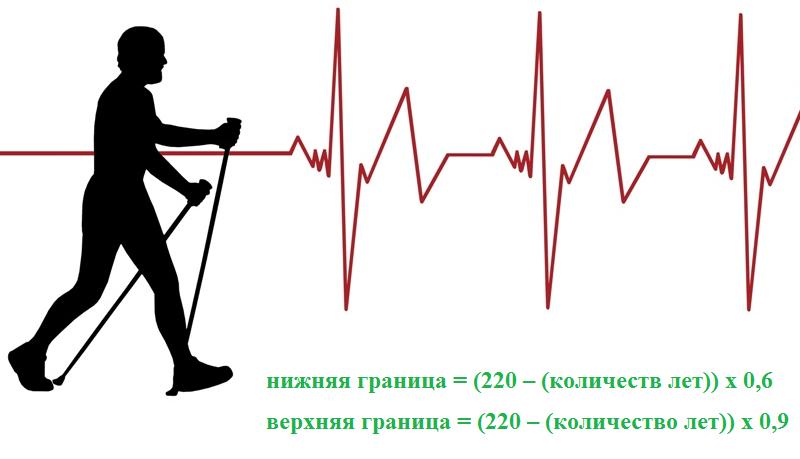 Формула расчета ЧСС (уд/мин) для кардиотренировок при артериальной гипертензии