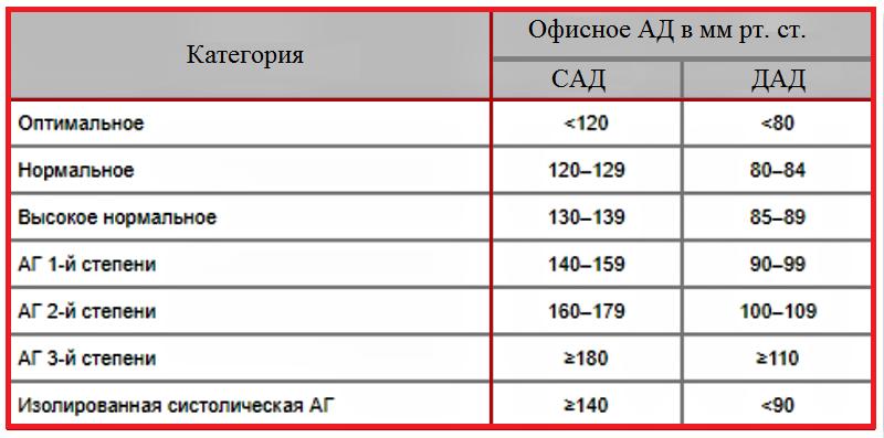 Классификация артериальной гипертензии (АГ) по версии ESC/ESH, август 2018 года