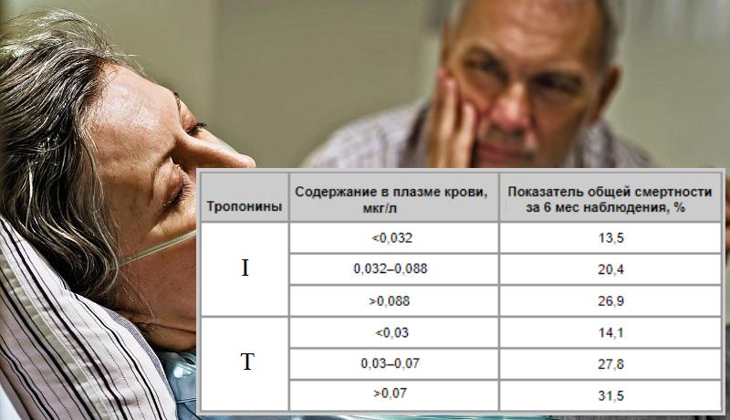 Соотношение процента общей смертности у пациентов с СН с уровнем тропонинов в крови