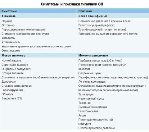 Клинические проявления, указывающие на сердечную недостаточность