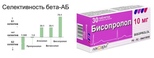 Один из лучших кардиоселективных бета-адреноблокаторов