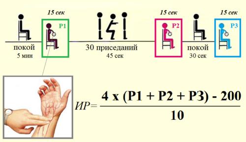 Схема диагностической нагрузочной процедуры и Индекс Руфье (формула)