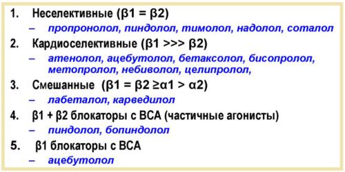 Классификация бета адреноблокаторов (краткий список препаратов)