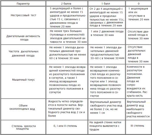 Таблица подсчета суммы баллов для оценки биофизического профиля плода
