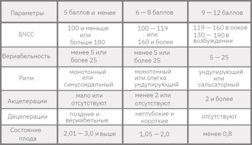 Оценочная таблица КТГ: 12-бальная классификация FIGO