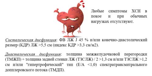 Показатели бессимптомных дисфункций левого желудочка, соответствующие I стадии по Стражеско Василенко
