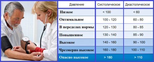 Градация показателей артериального давления