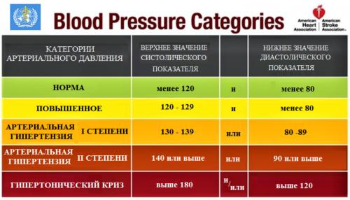 Категории нормы и высокого артериального давления, действующие с 2018 года
